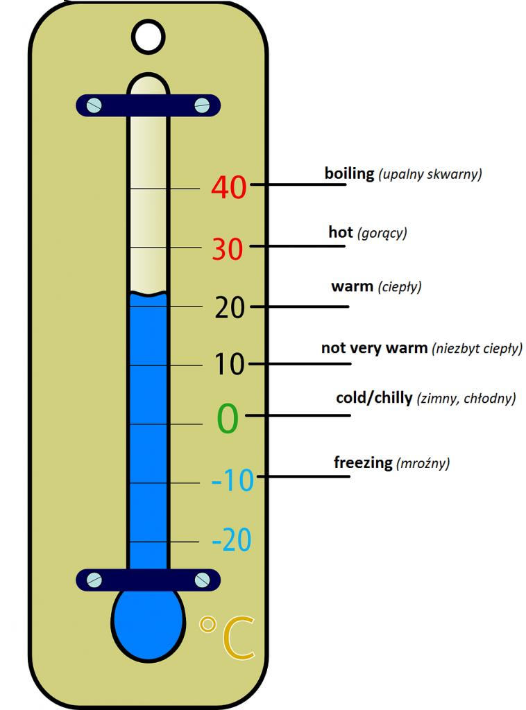 Nauka angielskiego online - Angielski Słówka - Blog o języku angielskim - Thermometer
