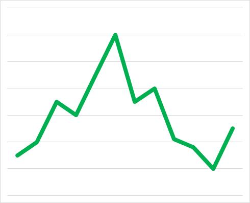 Angielski biznesowy - Linear chart