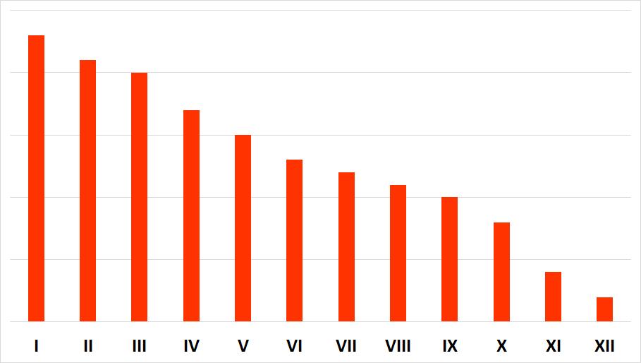 Angielski biznesowy - Downward trend