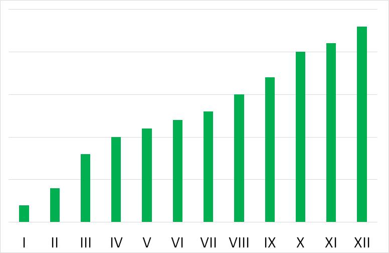 Angielski biznesowy - Upward trend